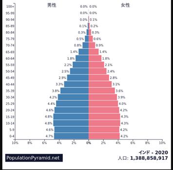 人口 インド